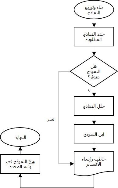 SADARAH-SSA-011.. تحليل المهام.. غلاف